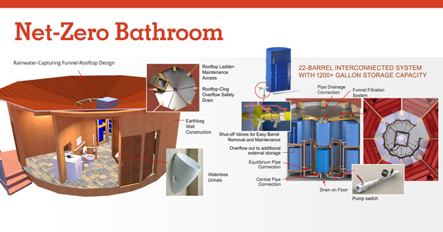 net zero, communal toilets, earthbag village, net-zero bathroom, water-recycling bathroom, eco-toilets, sustainable campground bathroom, green bathroom, community eco-toilet