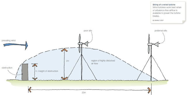 wind system spacing, wind system placement away from obstructions, maximizing turbine efficiency