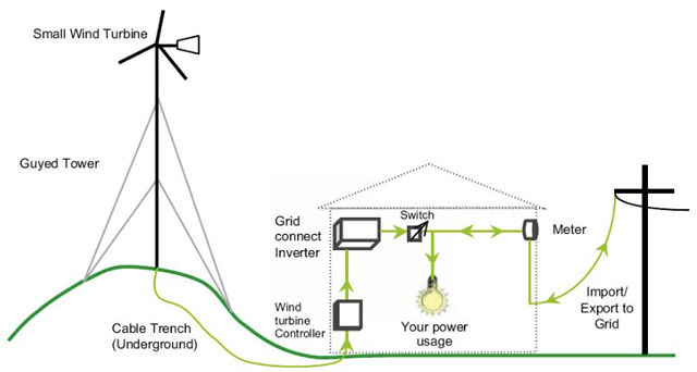 wind system equipment, wind turbine equipment overview