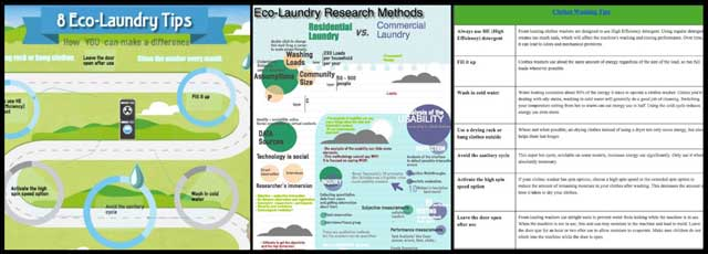 Jinxi Feng (Environmental Consultant) also continued her research helping us create an in-depth laundry and dryer machine sustainability analysis. What you see here is her 12th week of behind-the-scenes work on this area of the project. This week's focus was more calculations and comparisons and beginning to create the charts and info-graphics you can see here.