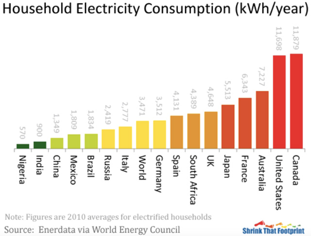 household electricity consumption comparison, comparing electricity useage