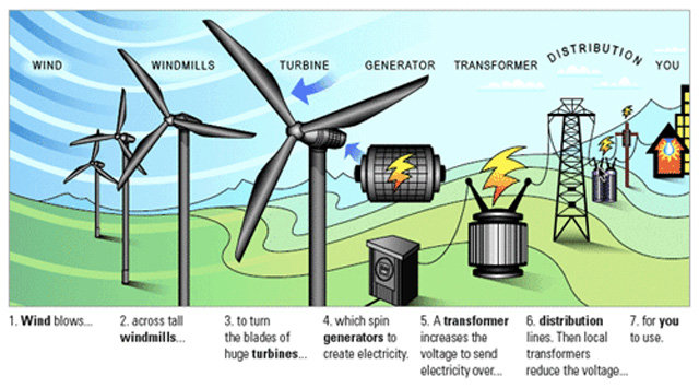wind system power to building, wind turbines providing power