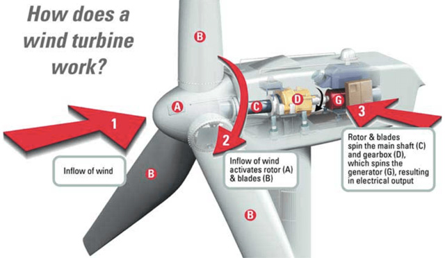 how a wind turbine works, wind turbine graphic