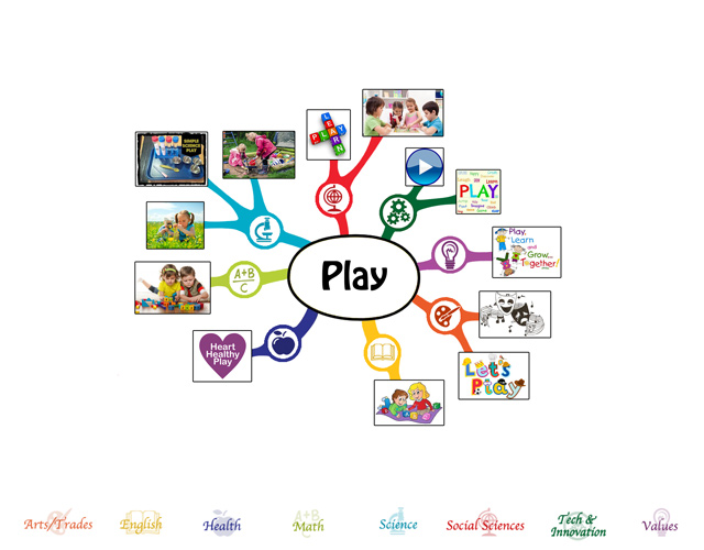 completed the first 25% of the mindmap for the Play Lesson Plan