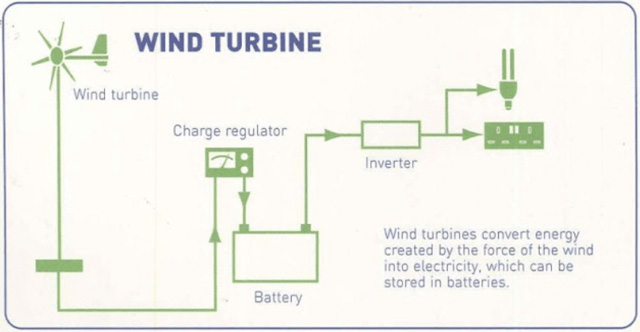 stand-alone wind turbine example, home wind system, wind system equipment example