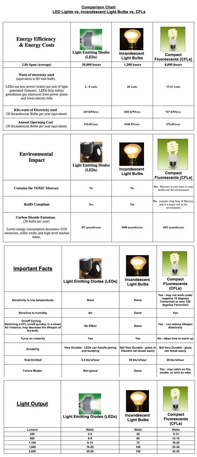 And Dipti Dhondarkar, (Electrical Engineer) also continued with her 19th week of work on the lighting specifics for the City Center. This week's focus was researching and comparing specific bulbs. This image is a good summary of what our research confirmed.