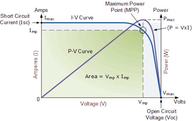 image 4 for Solar Energy Microgrid Setup and Maintenance page, One Community