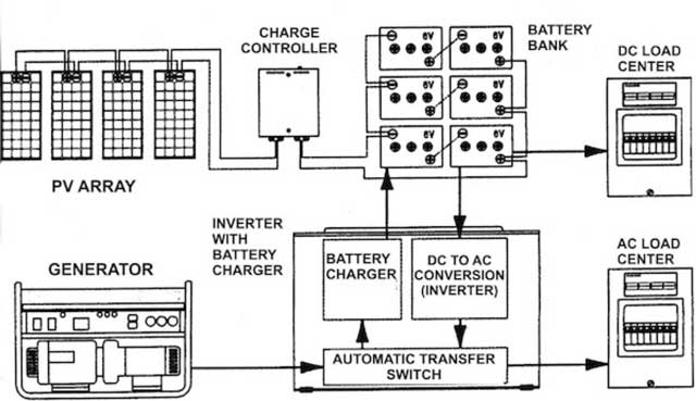 image 5 for Solar Energy Microgrid Setup and Maintenance page, One Community