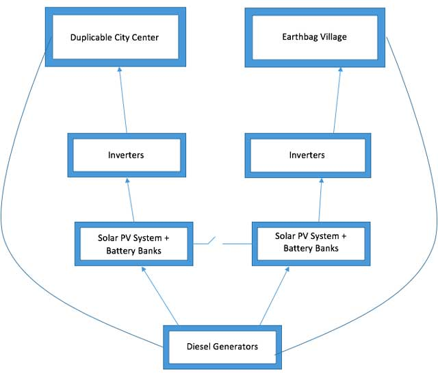 image 6 for Solar Energy Microgrid Setup and Maintenance page, One Community