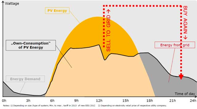 Image 1 for Solar Energy Microgrid Setup and Maintenance page, One Community