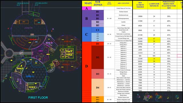 And Dipti Dhondarkar, (Electrical Engineer) continued with her 25th week of work on the lighting specifics for the City Center. This week's focus was finishing adding and updating the type of bulb details, watts per zone, and minimum lumens and lights details to the zone spreadsheet, as seen here.