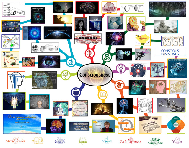 Consciousness mindmap complete, One Community