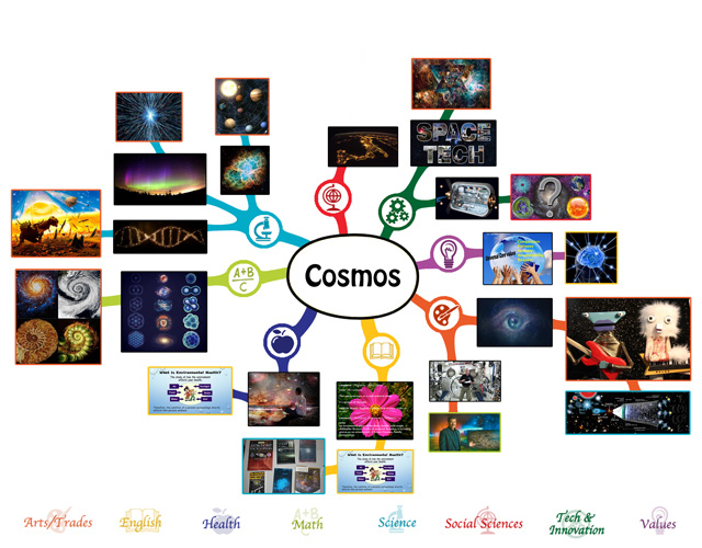 Cosmos lesson plan mindmap, 50% complete
