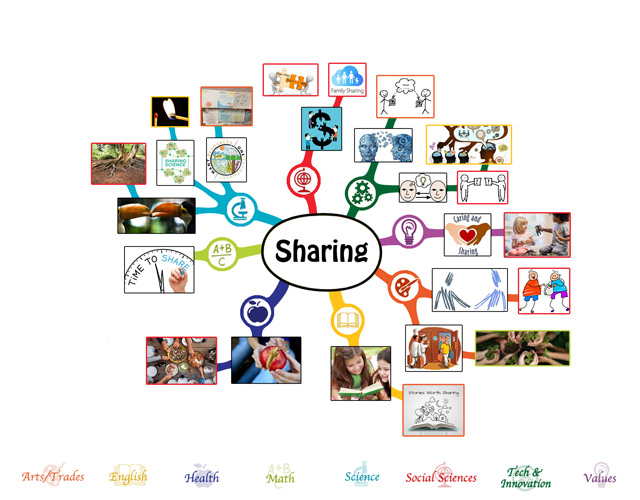 We also completed the first 50% of the mindmap for the Sharing Lesson Plan, bringing it to 50% complete, which you see here: