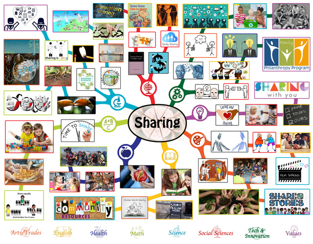 Sharing Mindmap, One Community