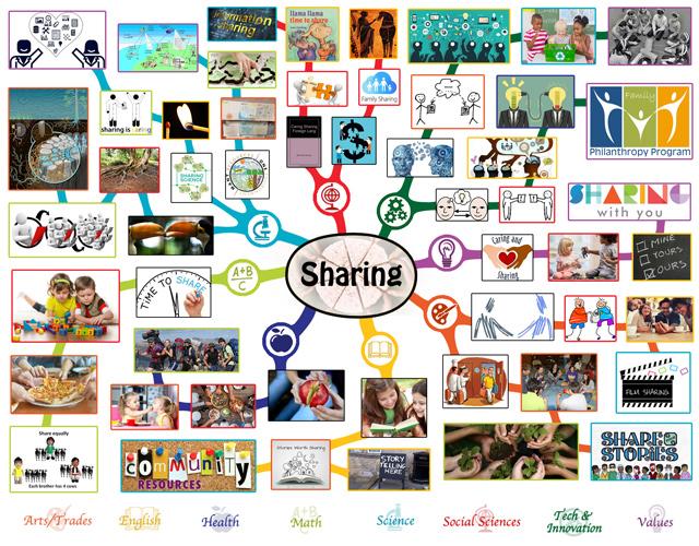 Sharing Mindmap, One Community