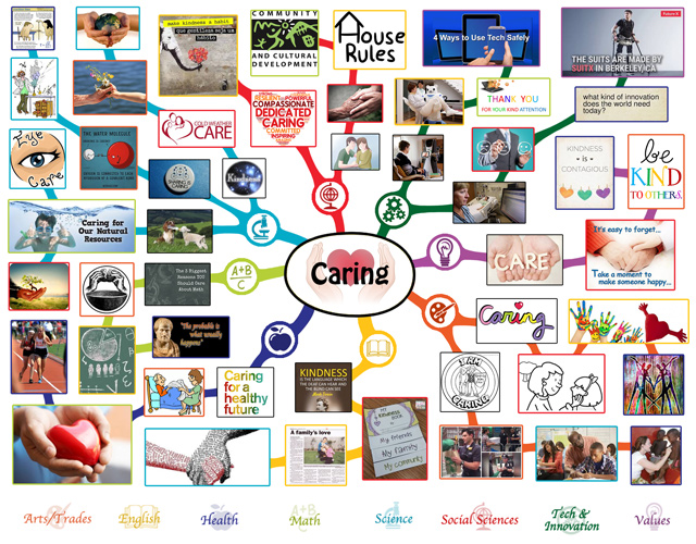 One Community MIndmap for Caring and Kindness