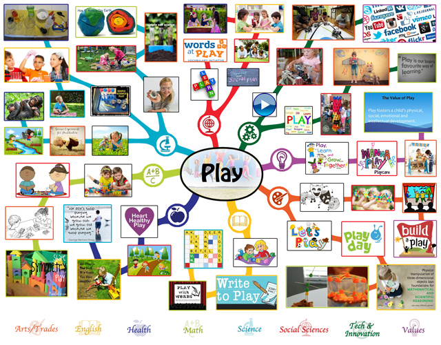 We also completed the final 75% of the mindmap for the Play Lesson Plan, bringing it to 100% complete, as you can see here: