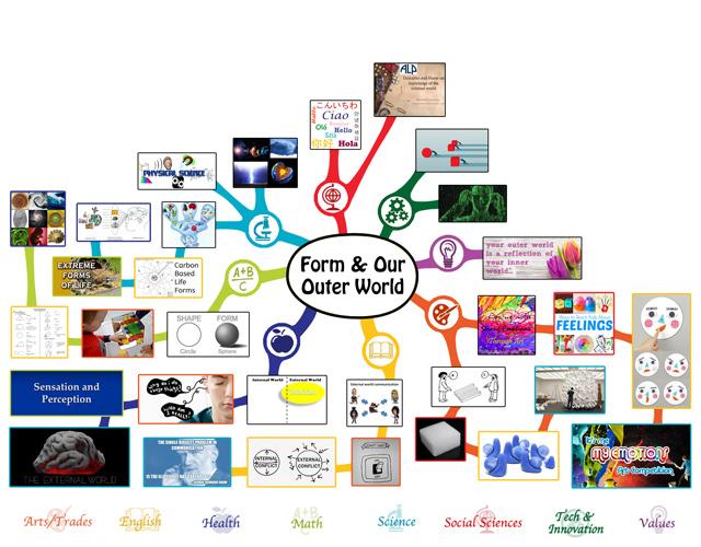 Form Mindmap 60% Complete, blog 212