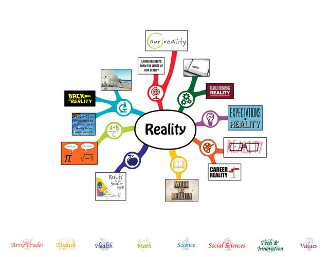 Reality Mindmap, blog 214, 640