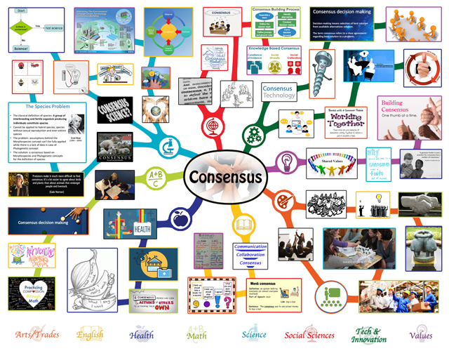 This last week the core team completed the final 75% of the mindmap for the Consensus and Decision Making Lesson Plan