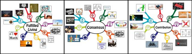 fulfilled living, consensus, contribution, 25% complete, One Community Mindmaps