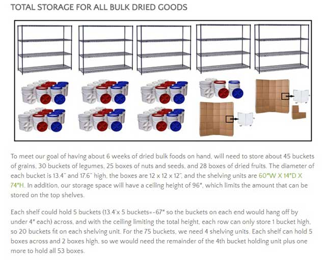 This week, the core team recalculated the space needed for all of the bulk goods on the Food Self-sufficiency Transition Plan page to account for ceiling height, and recreated and added the image and calculations to the page, as you see here