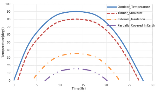 Thermal Lag Temperature over time