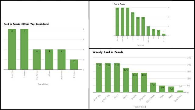 This week,the core teamcontinued editing thefoodpages. Werecalculated food needs and created replacement charts for theFood Procurement and Storage Planand theFood Self-sufficiency Transition Planpages, as you see here.