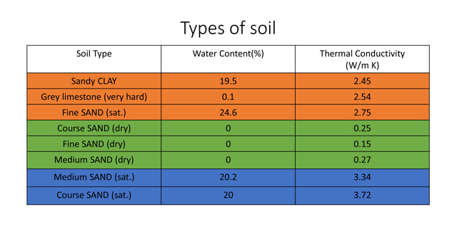 Thermal Conductivity of different types of soil