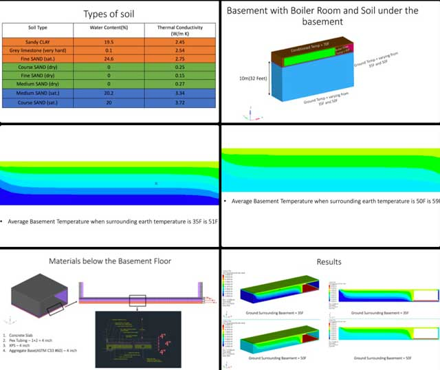 Vamsi Pulugurtha(Mechanical Engineer) also continued work on the thermal lag research and reports for theCity Center Heating and Cooling open source hub. What you see here is some of last week's work and how it ties into the most recent calculations for heat loss and retention by the basement and into the surrounding soil.