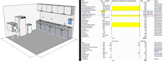 Sangam Stanczak (Ph.D. and P.E.) began the design for the open source wet lab that will be used to test and assure the safety of the filtered greywater from the Communal Eco-shower. You can see here the layout and initial cost analysis.