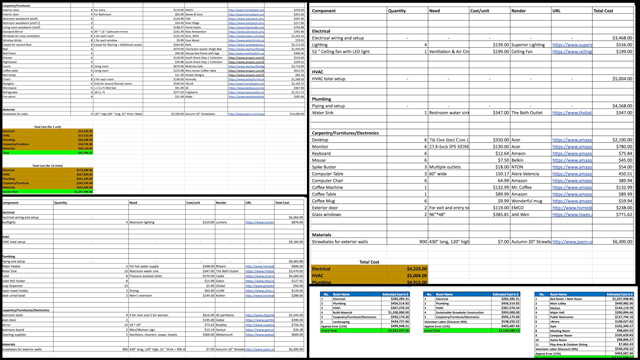 Jagannathan Shankar Mahadevan(Mechanical Engineer) completed his 7th week and finished his work on theStraw Bale Village Materials and Cost Analysiscontent. What you see here are some of the final spreadsheets and charts now open sourced on the newly finished page on thewebsite.
