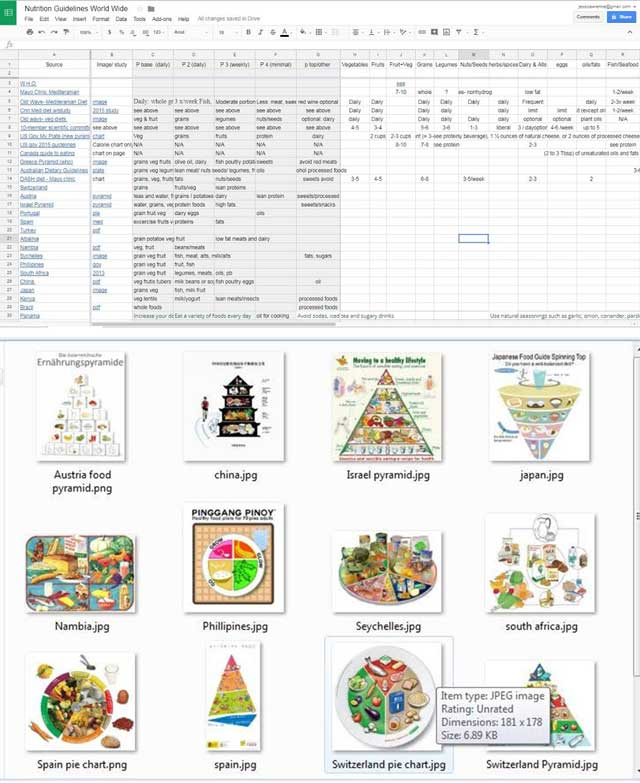 This week, the core team continued researching and organizing, and made this chart and these images of the recently found resources for our Food Self-sufficiency Transition Plan and Sustainable Food Nutrition Calculations page, as you see here.