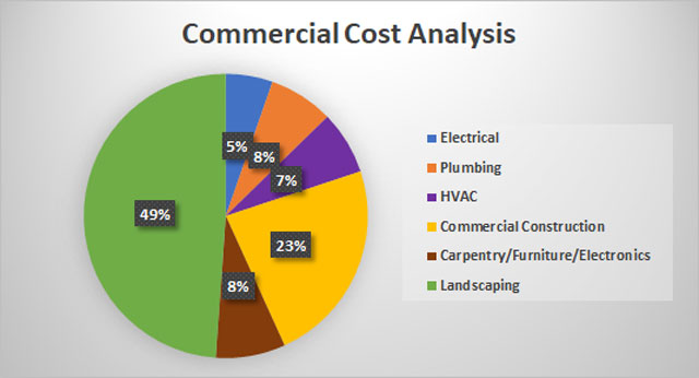 Compressed Earth Block Village commercial cost breakdown image, Compressed Earth Block Village cost analysis, Compressed Earth Block construction electrical costs, Compressed Earth Block construction plumbing costs, Compressed Earth Block construction HVAC costs, Compressed Earth Block construction building materials costs, Compressed Earth Block construction carpentry and furniture costs, Compressed Earth Block construction landscaping costs