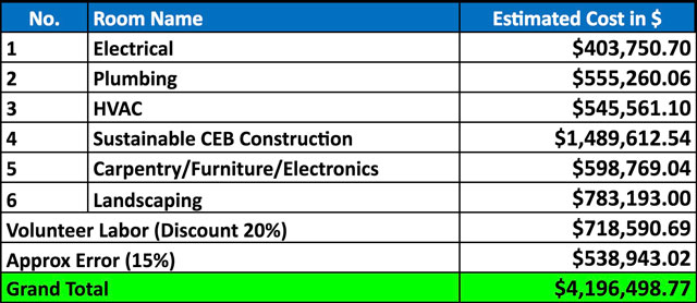 Zip Car Cost Analysis