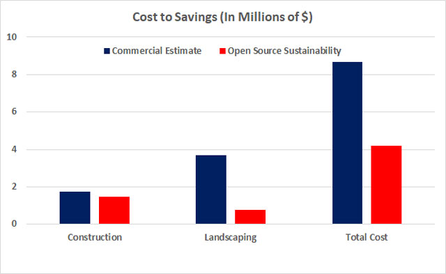 Compressed Earth Block Village commercial vs sustainability cost breakdown image, Compressed Earth Block Village cost analysis, Compressed Earth Block construction electrical costs, Compressed Earth Block construction plumbing costs, Compressed Earth Block construction HVAC costs, Compressed Earth Block construction building materials costs, Compressed Earth Block construction carpentry and furniture costs, Compressed Earth Block construction landscaping costs