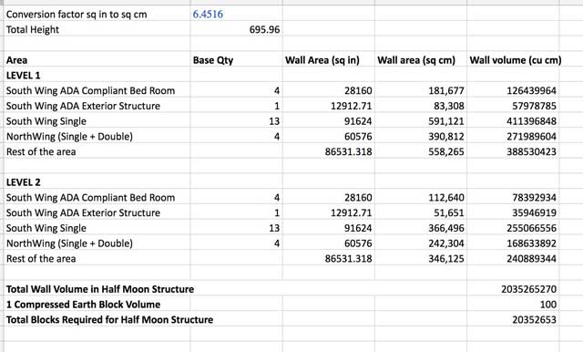 Jagannathan Shankar Mahadevan(Mechanical Engineer) completed his 10th week volunteering. This week's focus was continuing work on theCompressed Earth Block Village Materials Cost Analysisby creating the spreadsheet you see here that calculates how many earth blocks we'll need.