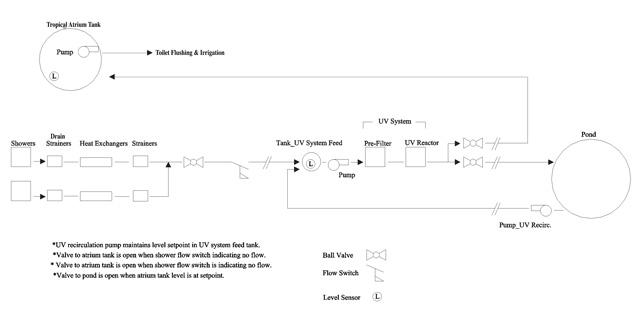 Earthbag Village Grey Water Purification and Recirculation Diagram, One Community, Sangam Stanczak