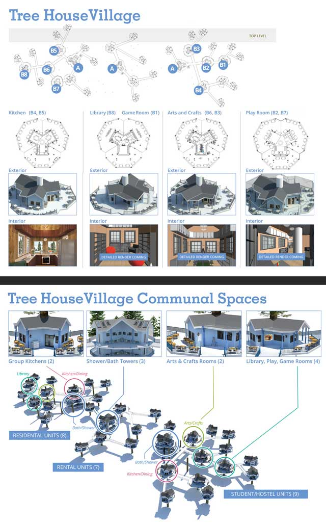 Thecore teamalso continued work on theTree House Village (Pod 7)web graphics, creating these final graphics with the correctlocations of the various buildings.