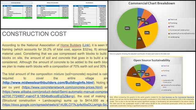 Jagannathan Shankar Mahadevan(Mechanical Engineer) completed his 11th week volunteering. This week's focus was continuing work on theCompressed Earth Block Village Materials Cost Analysisby completing version 1.0 of the cost analysis and the associated narrative and pie charts shown here.