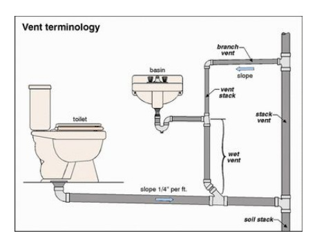 Water Recycling Net Zero Bathroom Open Source And Built With