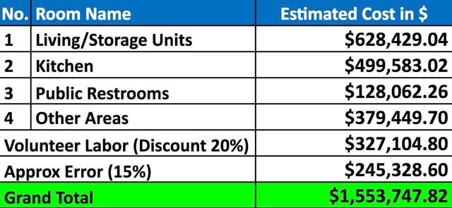 Shipping Container Village cost analysis