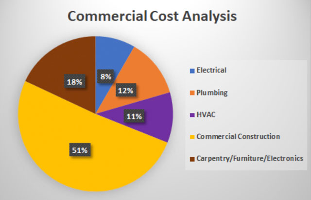 Shipping Container Village commercial cost breakdown image, Shipping Container Village cost analysis, Shipping Container construction electrical costs, Shipping Container construction plumbing costs, Shipping Container construction HVAC costs, Shipping Container construction building materials costs, Shipping Container construction carpentry and furniture costs, Shipping Container construction landscaping costs