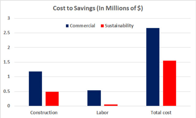 Shipping Container Village commercial vs sustainability cost breakdown image, Shipping Container Village cost analysis, Shipping Container construction electrical costs, Shipping Container construction plumbing costs, Shipping Container construction HVAC costs, Compressed Earth Block construction building materials costs, Shipping Container construction carpentry and furniture costs, Shipping Container construction landscaping costs