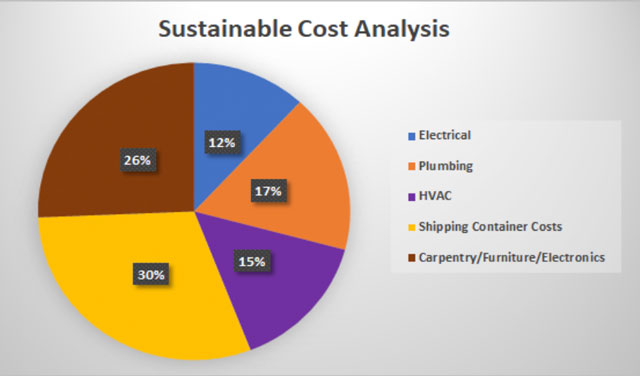 Shipping Container Village sustainable cost breakdown image, Shipping Container Village cost analysis, Shipping Container construction electrical costs, Shipping Container construction plumbing costs, Shipping Container construction HVAC costs, Shipping Container construction building materials costs, Shipping Container construction carpentry and furniture costs, Shipping Container construction landscaping costs