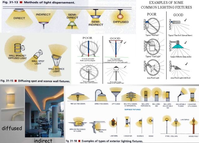 uniform vs task lighting, leed lighting, duplicable city center lighting, highest good energy, sustainable lighting