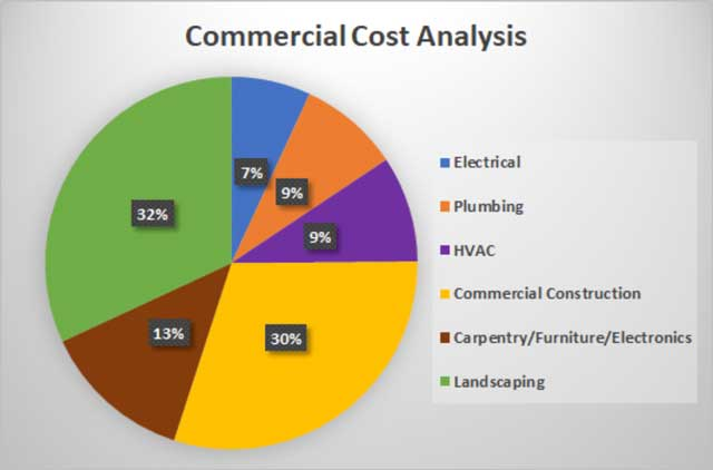 Recycled Materials Village commercial cost breakdown image, Recycled Materials Village cost analysis, Recycled Materials construction electrical costs, Recycled Materials construction plumbing costs, Recycled Materials construction HVAC costs, Recycled Materials construction building materials costs, Recycled Materials construction carpentry and furniture costs, Recycled Materials construction landscaping costs
