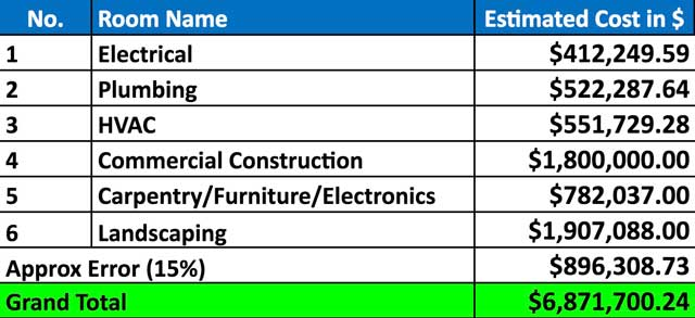 Recycled Materials Village Commercial Cost Analysis