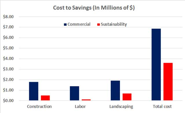 Recycled Materials Village commercial vs sustainability cost breakdown image, Recycled Materials Village cost analysis, Recycled Materials construction electrical costs, Recycled Materials construction plumbing costs, Recycled Materials construction HVAC costs, Recycled Materials construction building materials costs, Recycled Materials construction carpentry and furniture costs, Recycled Materials construction landscaping costs